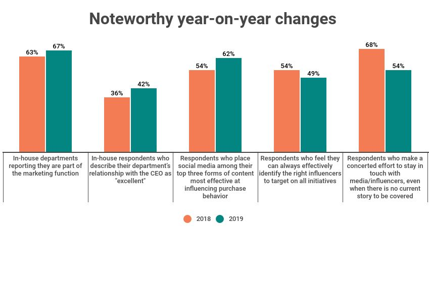 noteworthy year-on-year changes from the 2019 Cision survey